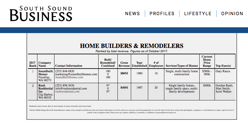 Book of Lists: Rush Residential #2 Home Builder