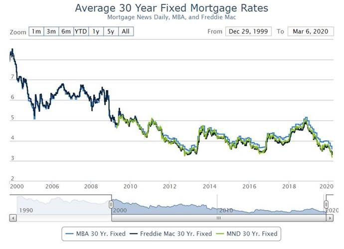 Looking to Refinance or Buy a Home? Take Advantage of Low Mortgage Rates